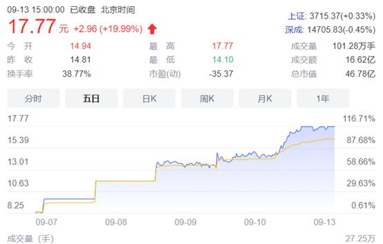 5日暴涨116%后 中青宝:公司触及元宇宙概念相对较浅