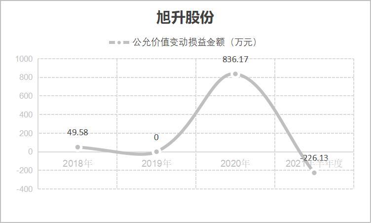 旭升股份拟发可转债募资13.5亿元 40%以上业绩依靠大客户特斯拉