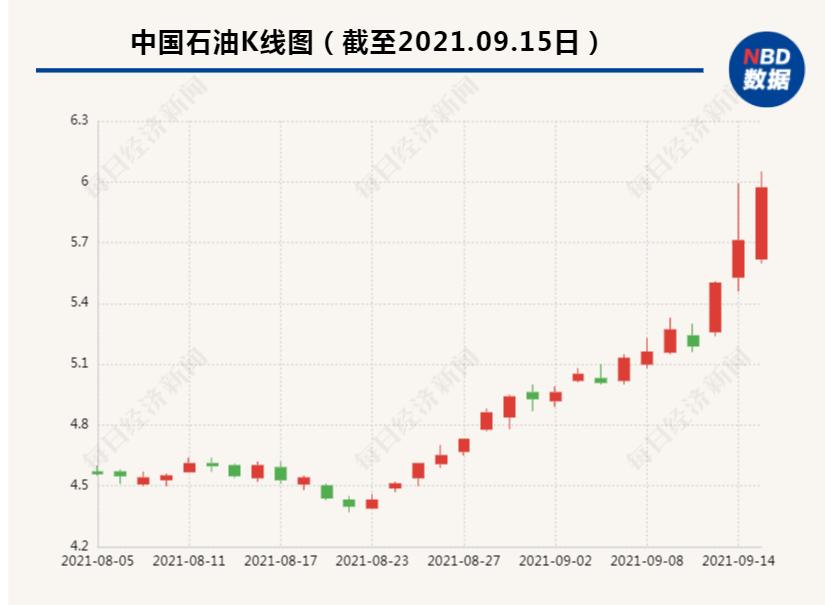 """63万股东惊呆!中国石油一路大涨38%,市值距宁德时代仅差1000亿!网友炸锅:""""铁树开花了…"""""""