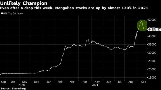 受益于全球金属价格暴涨 蒙古股市今年来飚升130%