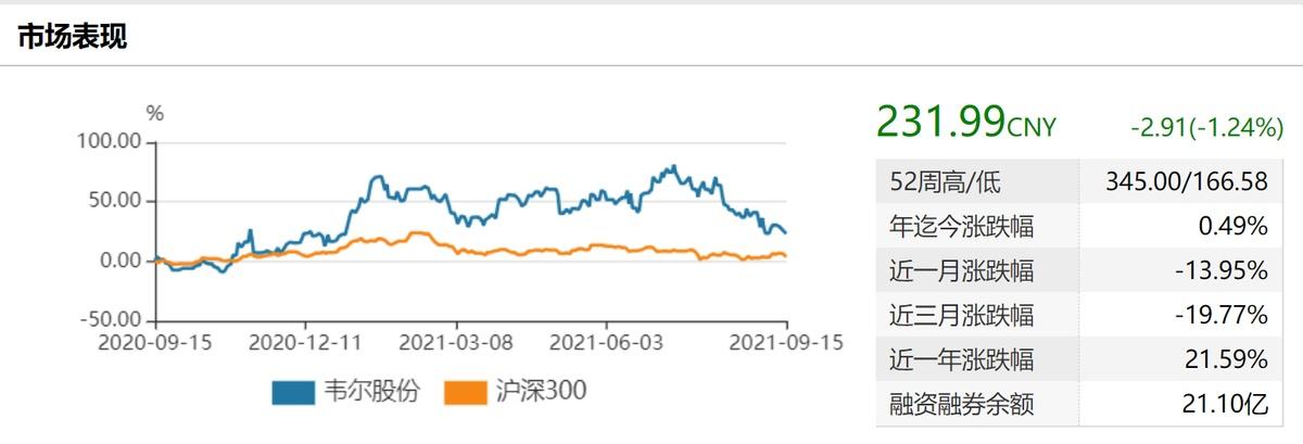 芯片助推业绩伴随股东减持 韦尔股份股价步入调整期前景如何?