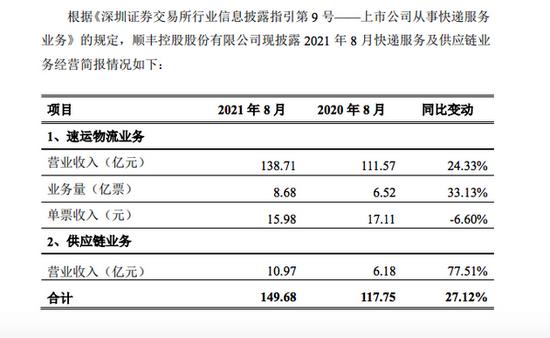 顺丰控股:8月速运物流业务营业收入同比增长24.33%