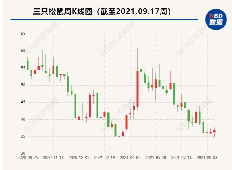 股价跌近40%,投资者建议三只松鼠发中秋礼包稳股价,董秘回应:不要忽悠我们哦