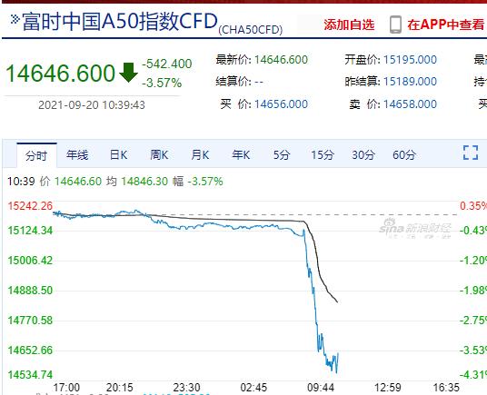 """""""中秋劫""""?港股恒指暴跌近4%,中国恒大跌近17%,内资保险股集体大跌,发生了什么?"""
