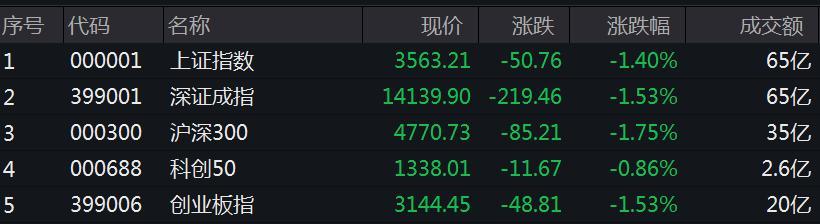中秋后首个交易日:三大股指跌逾1% 海外市场波动如何影响A股?