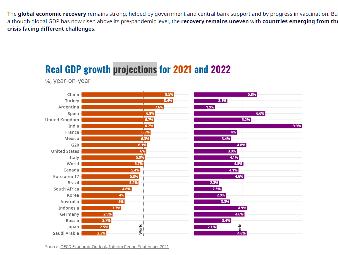 经合组织预计2021年中国经济将增长8.5%