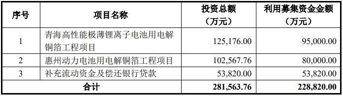 诺德股份拟定增22.88亿元 营收平稳净利大幅波动 募投项目与前次高相似引关注