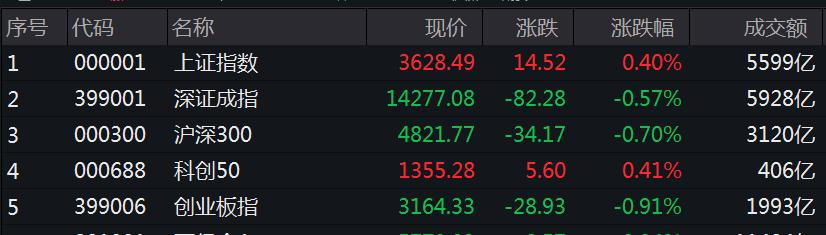 新纪录!A股连续第44个交易日万亿成交额,每秒成交超8000万,分析师却关注这一指标