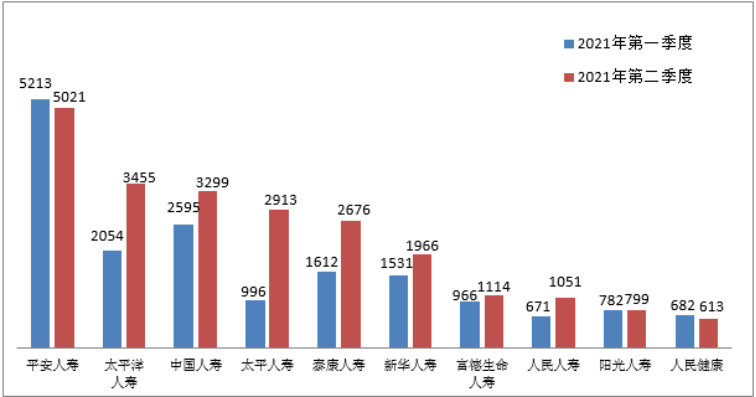 中国银保监会消费者权益保护局关于2021年第二季度保险消费投诉情况的通报