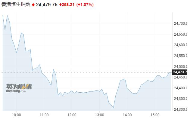 亚市资讯播报:亚洲港股地产股集体回暖