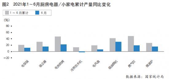 2021年上半年中国家用电器行业运行情况分析