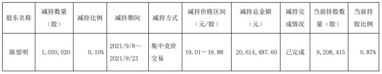 高能环境股东陈望明减持105万股套现2061.45万上半年公司净利3.91亿
