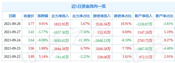 9月28日靖远煤电涨停分析:火电,煤炭概念热股