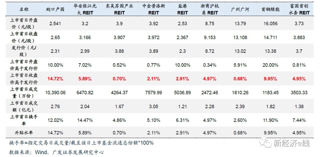发生了什么?首批上市京东股票REITs突遭爆炒,最高曾溢价超30%