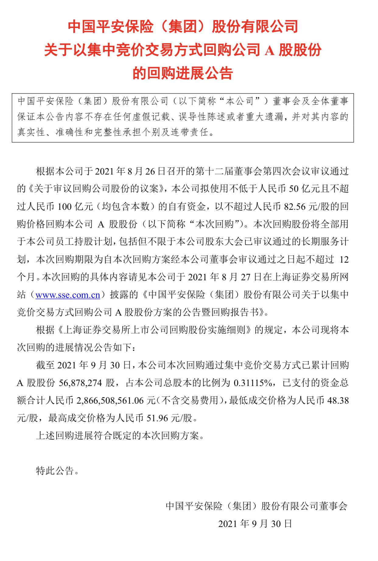 中国平安:已累计耗资28.67亿元回购股份