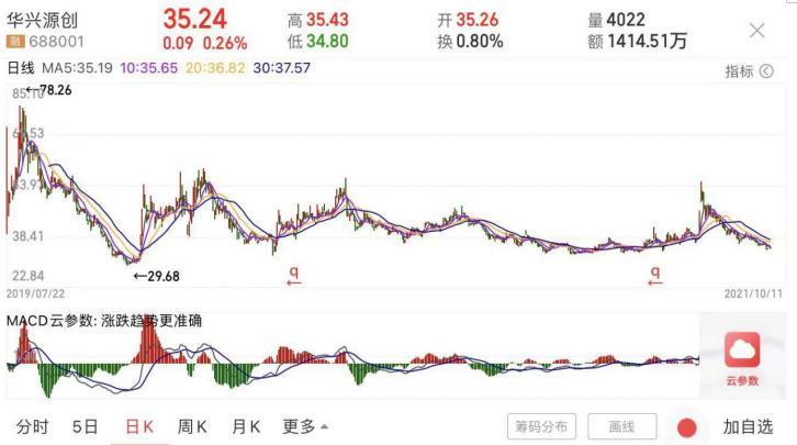 和讯SGI公司|华兴源创SGI指数最新评分74分,五个月内股价跌去260%,各项费用增速过快,挤压利润空间