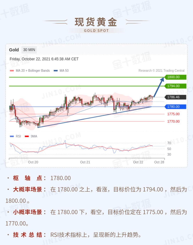 技术刘:黄金第一阻力看向1794,镑美在转折点下方看跌