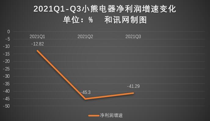 小熊电器前三季净利润同比下降超4成 核心财务指标全面下滑