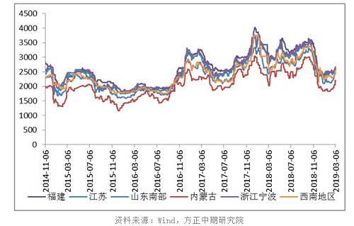 国内甲醇现货市场气氛偏暖,各地区价格出现不同程度?#38505;牽?#20869;地市场表现相对偏强,沿海市场涨势略弱。西北主产区企业库存不高,心态向好。厂家签单顺利,出货平稳,部分出现停售。下游市场阶段性补货带动下,甲醇报价稳中有升。随着甲醇现货价格推涨,企业生产利润增加。近期运输费用有所上调,甲醇到货成本增加。下游终端需求增加,市场买气提升,甲醇交投放量改善。
