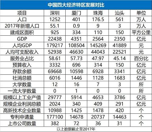 汕头gdp人口人均多少钱_南财快评 双核 双副中心 模式升级, 一核一带一区 协同发展提速