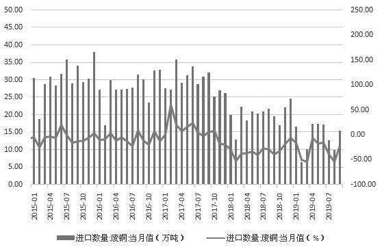 图为国内废铜进口量