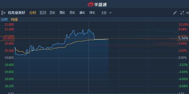 港股异动︱佳兆业美好(02168)一度升逾8%续创新高 暂现七连阳累涨