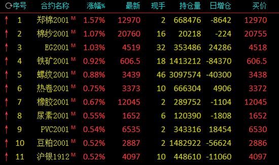 午评:郑棉盘中拉升涨逾1.5% 燃油延续弱势跌逾1%