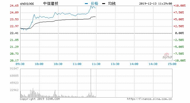快讯:券商股盘中持续走强 中信建投封涨停