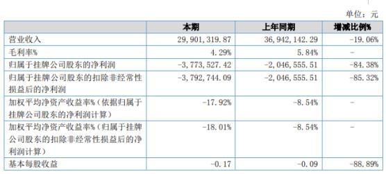 鑫运通2019年亏损377.35万亏损增加材料价格大幅增长