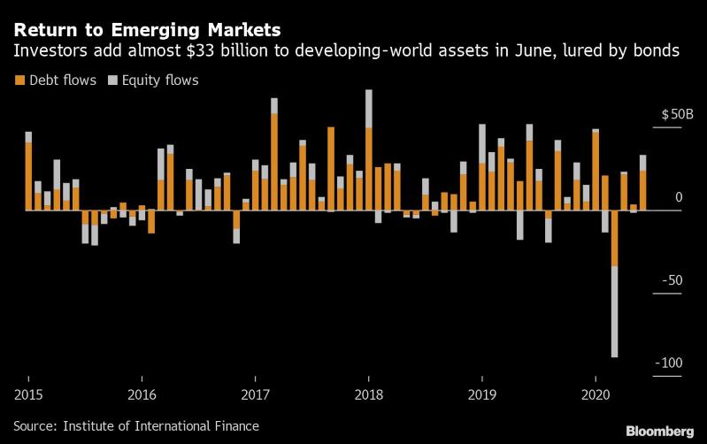 IIF:6月投资者蜂拥重返新兴市场 资金流入增长九倍多